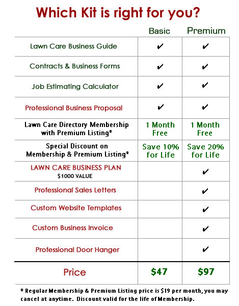 Lawn Service Business Estimate Form